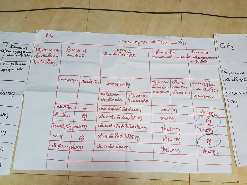 Risk assessment matrix of a group focusing on urban roads and drainage at workshop in Houayxay, Lao PDR